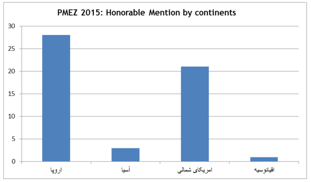 PMEZ 2015 Honorable Mention by continents