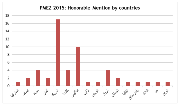 PMEZ 2015 Honorable Mention by countries