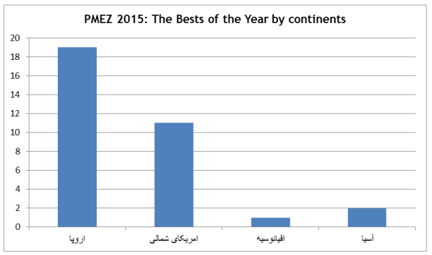 PMEZ 2015 The Bests of the Year by continents