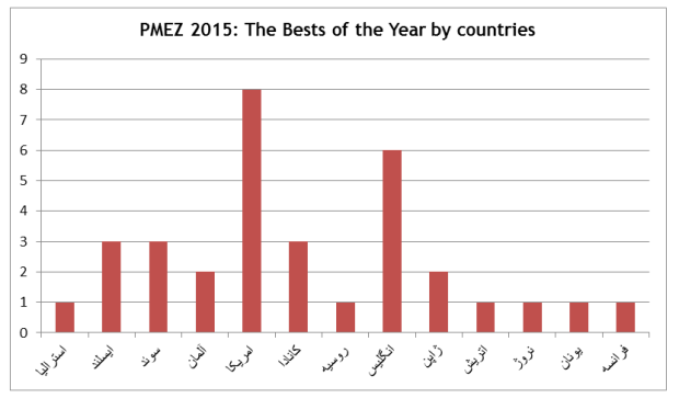 PMEZ 2015 The Bests of the Year by countries
